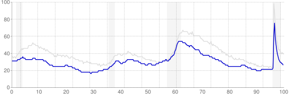 Minnesota monthly unemployment rate chart from 1990 to May 2021